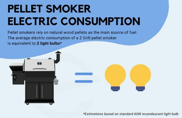https://e7k3nt6wgur.exactdn.com/wp-content/uploads/2020/09/Z-Grills-Electric-Pellet-Smoker-Grill-Power-Consumption-Z-Grills-Australia